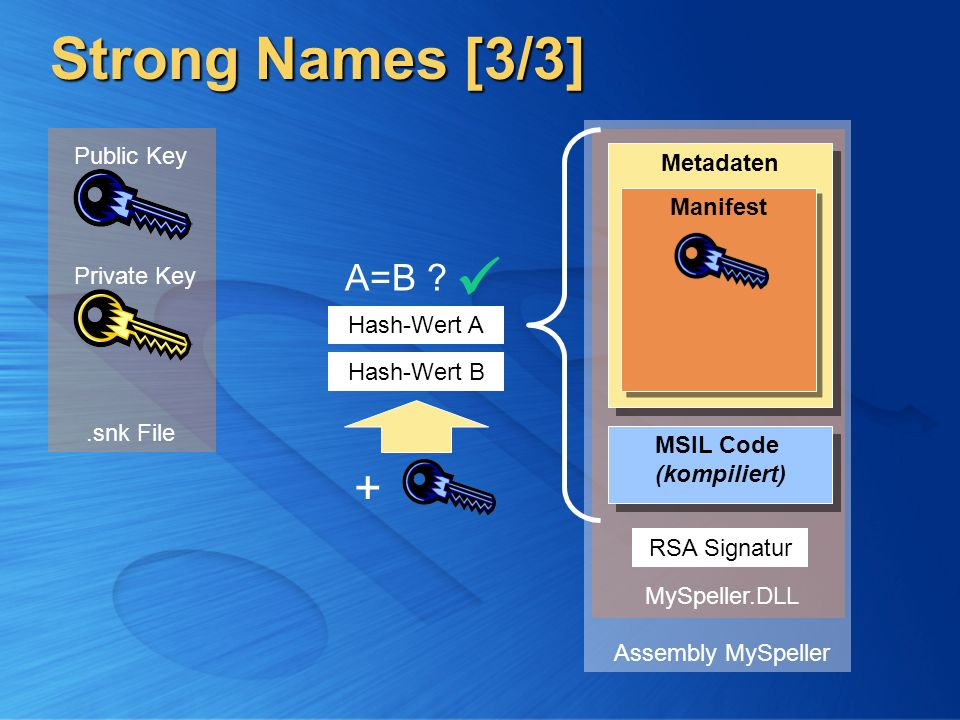 Strong Names [3/3]  + A=B Public Key Metadaten Manifest Private Key